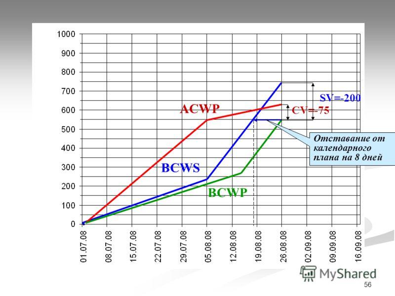 56 ACWP BCWS BCWP SV=-200 CV=-75 Отставание от календарного плана на 8 дней