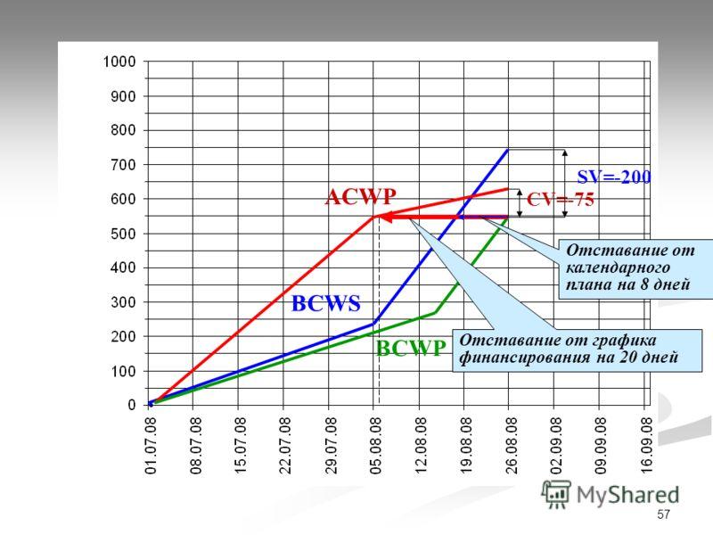 57 ACWP BCWS BCWP SV=-200 CV=-75 Отставание от календарного плана на 8 дней Отставание от графика финансирования на 20 дней