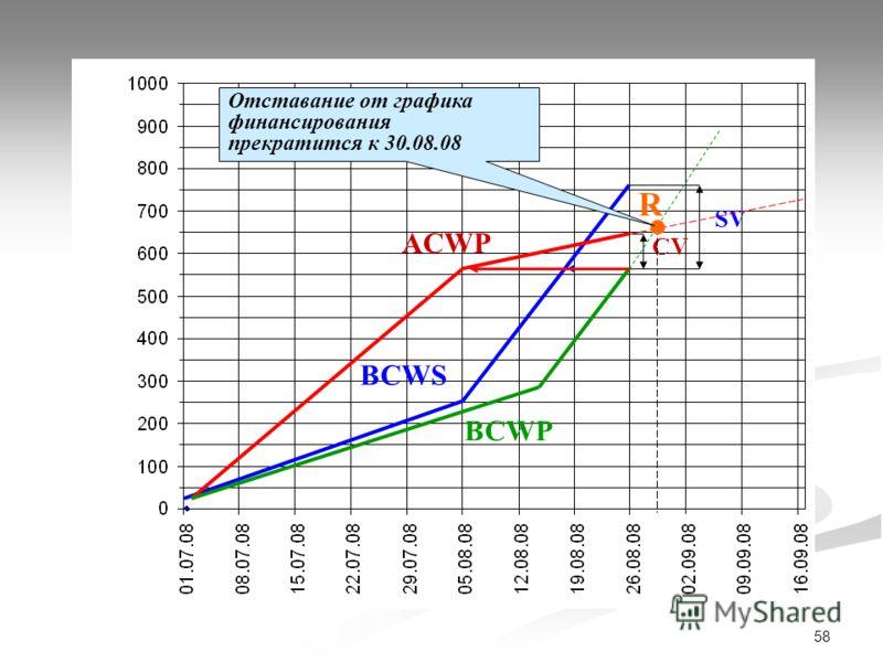 58 ACWP BCWS BCWP SV CV R Отставание от графика финансирования прекратится к 30.08.08