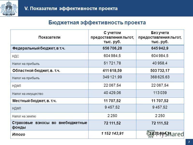 Показатели С учетом предоставления льгот, тыс. руб. Без учета предоставления льгот, тыс. руб. Федеральный бюджет, в т.ч.656 706,28645 942,9 НДС 604 984,5 Налог на прибыль 51 721,7840 958,4 Областной бюджет, в. т.ч.411 618,59503 732,17 Налог на прибыл