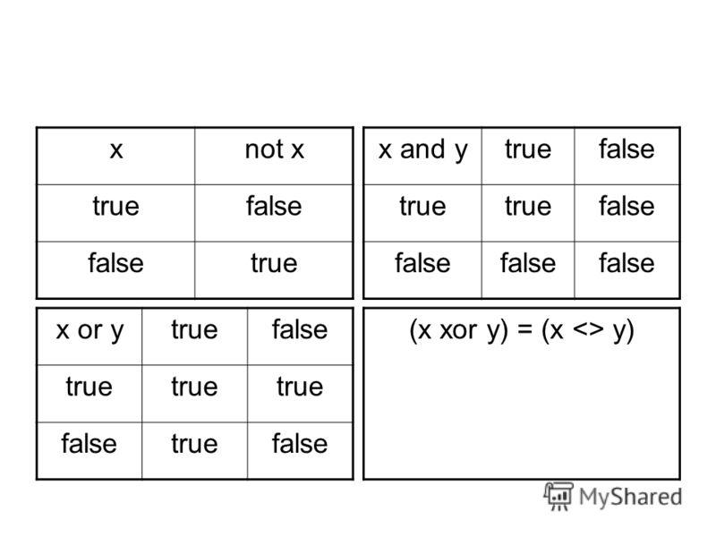 хnot x truefalse true (x xor y) = (x  y) x and ytruefalse true false x or ytruefalse true falsetruefalse