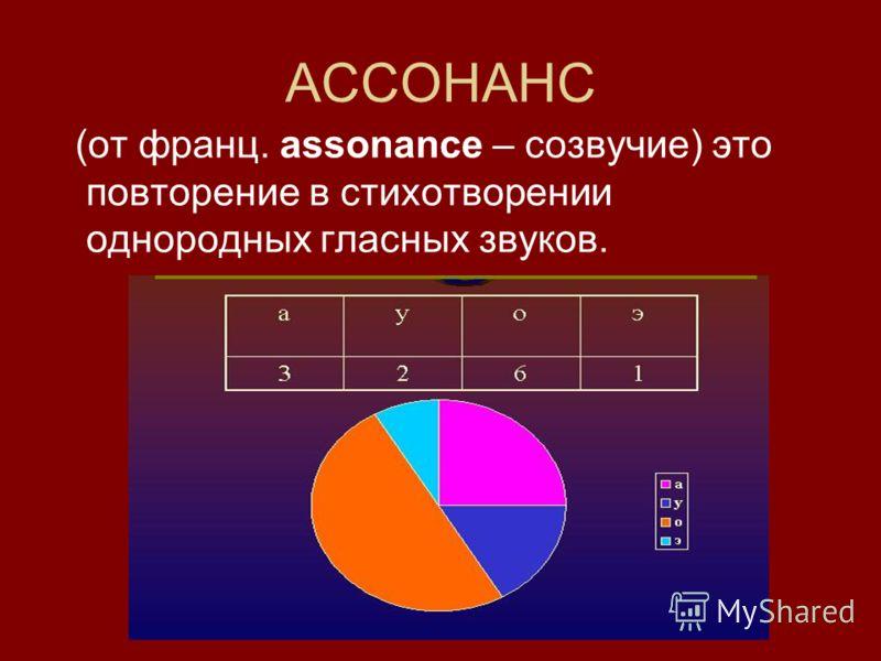 АССОНАНС (от франц. assonance – созвучие) это повторение в стихотворении однородных гласных звуков.