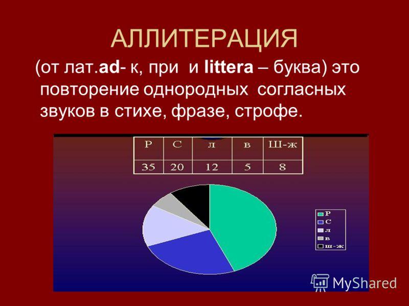 АЛЛИТЕРАЦИЯ (от лат.ad- к, при и littera – буква) это повторение однородных согласных звуков в стихе, фразе, строфе.