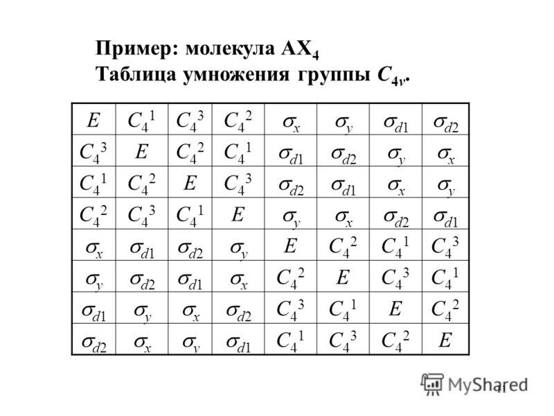 11 Пример: молекула AX 4 Таблица умножения группы C 4v. EC41C41 C43C43 C42C42 x y d1 d2 C43C43 EC42C42 C41C41 d1 d2 y x C41C41 C42C42 EC43C43 d1 x y C42C42 C43C43 C41C41 E y x d2 d1 x d2 y EC42C42 C41C41 C43C43 y d1 x C42C42 EC43C43 C41C41 y x d2 C43