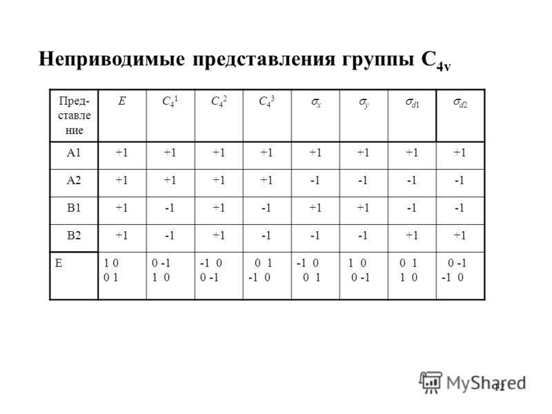 12 Неприводимые представления группы C 4v Пред- ставле ние EC41C41 C42C42 C43C43 x y d1 d2 A1+1 A2+1 B1+1+1+1 B2+1+1 +1 E1 0 0 1 0 -1 1 0 -1 0 0 -1 0 1 -1 0 0 1 1 0 0 -1 0 1 1 0 0 -1 -1 0