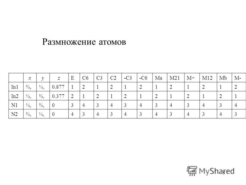 5 xyzEC6C3C2-C3-C6MaM21M+M12MbM- In1,,0.877121212121212 In2,,0.377212121212121 N1,,0343434343434 N2,,0434343434343 Размножение атомов