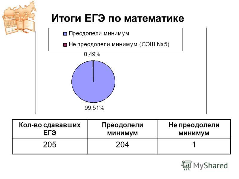Кол-во сдававших ЕГЭ Преодолели минимум Не преодолели минимум 2052041 Итоги ЕГЭ по математике
