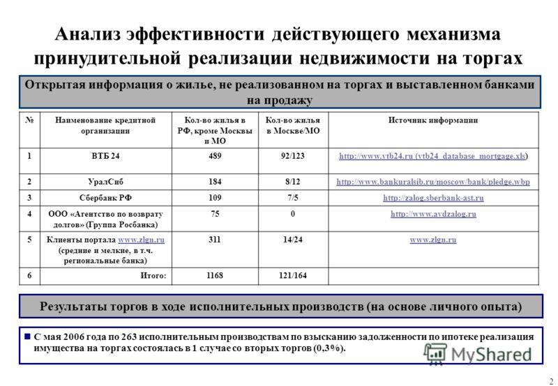 2 Анализ эффективности действующего механизма принудительной реализации недвижимости на торгах Открытая информация о жилье, не реализованном на торгах и выставленном банками на продажу Наименование кредитной организации Кол-во жилья в РФ, кроме Москв
