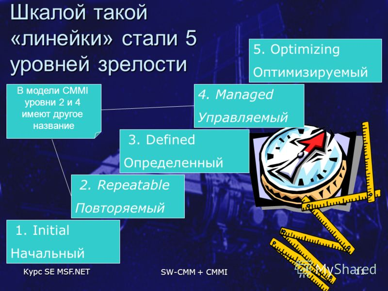 Курс SE MSF.NET SW-CMM + CMMI 11 Шкалой такой «линейки» стали 5 уровней зрелости 1. Initial Начальный 2. Repeatable Повторяемый 3. Defined Определенный 4. Managed Управляемый 5. Optimizing Оптимизируемый В модели CMMI уровни 2 и 4 имеют другое назван