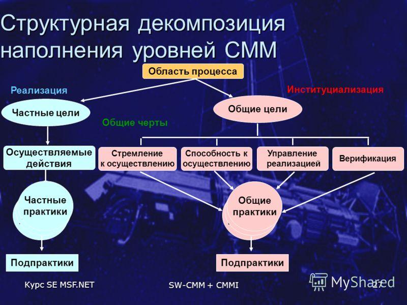Курс SE MSF.NET SW-CMM + CMMI 27 Структурная декомпозиция наполнения уровней CMM Стремление к осуществлению Частные цели Область процесса Общие черты Способность к осуществлению Управление реализацией Верификация Осуществляемые действия Общие цели Sp