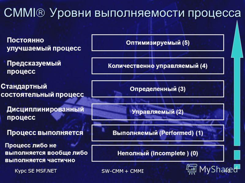 Курс SE MSF.NET SW-CMM + CMMI 40 CMMI Уровни выполняемости процесса Выполняемый (Performed) (1) Управляемый (2) Дисциплинированный процесс Определенный (3) Стандартный состоятельный процесс Оптимизируемый (5) Постоянно улучшаемый процесс Количественн