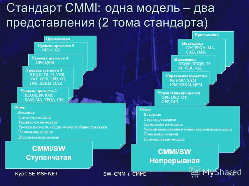 Курс SE MSF.NET SW-CMM + CMMI 52 Стандарт CMMI: одна модель – два представления (2 тома стандарта) Уровень зрелости 5 OID, CAR Уровень зрелости 4 OPP, QPM Уровень зрелости 3 REQD, TS, PI, VER, VAL, OPF, OPD, OT, IPM, RSKM, DAR Обзор Введение Структур