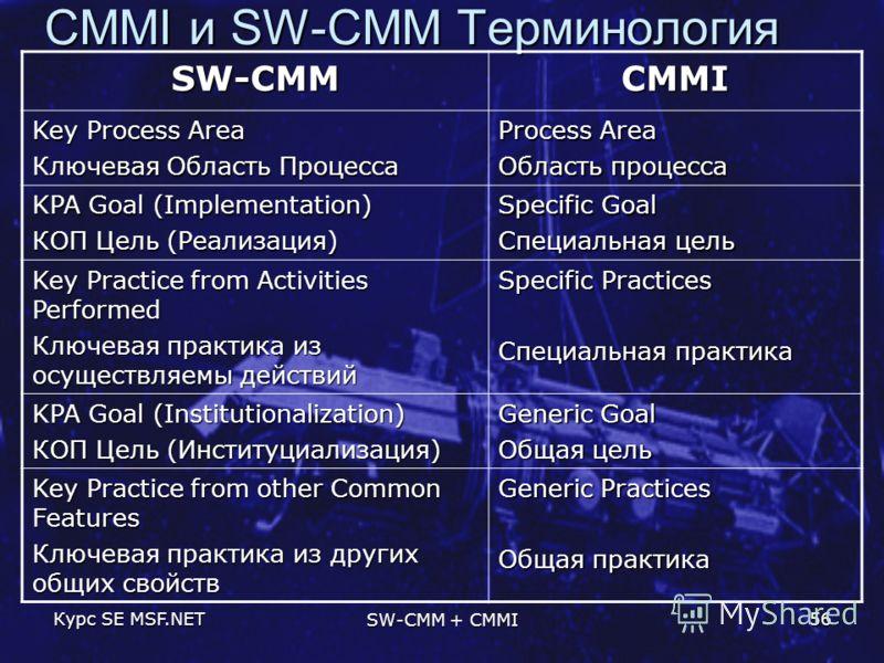 Курс SE MSF.NET SW-CMM + CMMI 56 CMMI и SW-CMM Терминология SW-CMMCMMI Key Process Area Ключевая Область Процесса Process Area Область процесса KPA Goal (Implementation) КОП Цель (Реализация) Specific Goal Специальная цель Key Practice from Activitie