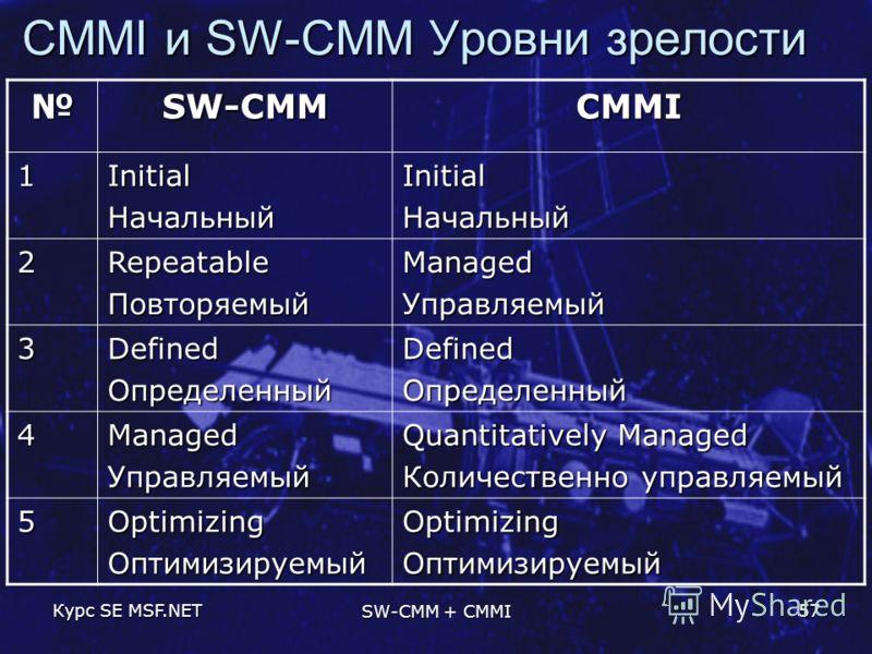 Курс SE MSF.NET SW-CMM + CMMI 57 CMMI и SW-CMM Уровни зрелости SW-CMMCMMI 1InitialНачальныйInitialНачальный 2RepeatableПовторяемыйManagedУправляемый 3DefinedОпределенныйDefinedОпределенный 4ManagedУправляемый Quantitatively Managed Количественно упра