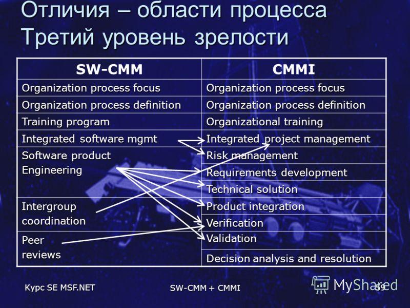 Курс SE MSF.NET SW-CMM + CMMI 59 Отличия – области процесса Третий уровень зрелости SW-CMMCMMI Organization process focus Organization process definition Training program Organizational training Integrated software mgmt Integrated project management