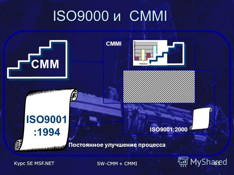 Курс SE MSF.NET SW-CMM + CMMI 65 ISO9000 и CMMI CMMI ISO9001:2000 Постоянное улучшение процесса ISO9001 :1994 CMM