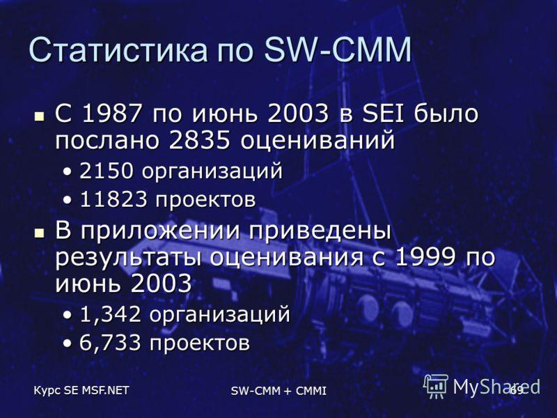 Курс SE MSF.NET SW-CMM + CMMI 69 Статистика по SW-CMM С 1987 по июнь 2003 в SEI было послано 2835 оцениваний С 1987 по июнь 2003 в SEI было послано 2835 оцениваний 2150 организаций2150 организаций 11823 проектов11823 проектов В приложении приведены р