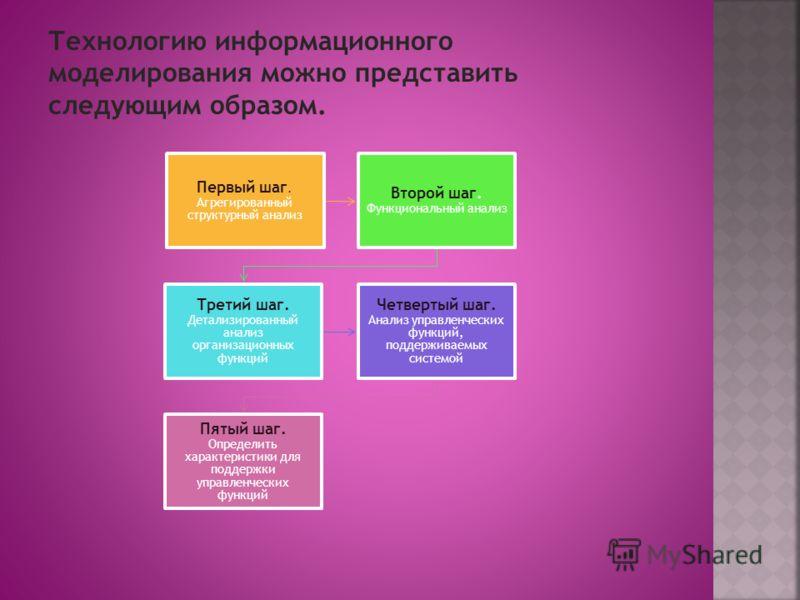 Первый шаг. Агрегированный структурный анализ Второй шаг. Функциональный анализ Третий шаг. Детализированный анализ организационных функций Четвертый шаг. Анализ управленческих функций, поддерживаемых системой Пятый шаг. Определить характеристики для