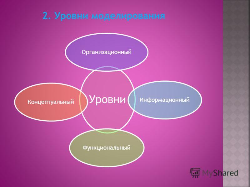 2. Уровни моделирования Уровни ОрганизационныйИнформационныйФункциональныйКонцептуальный
