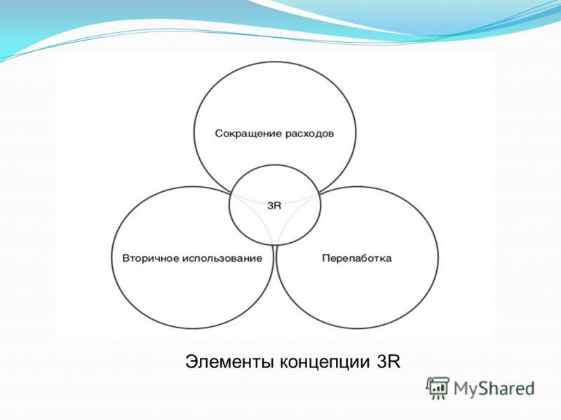 Элементы концепции 3R