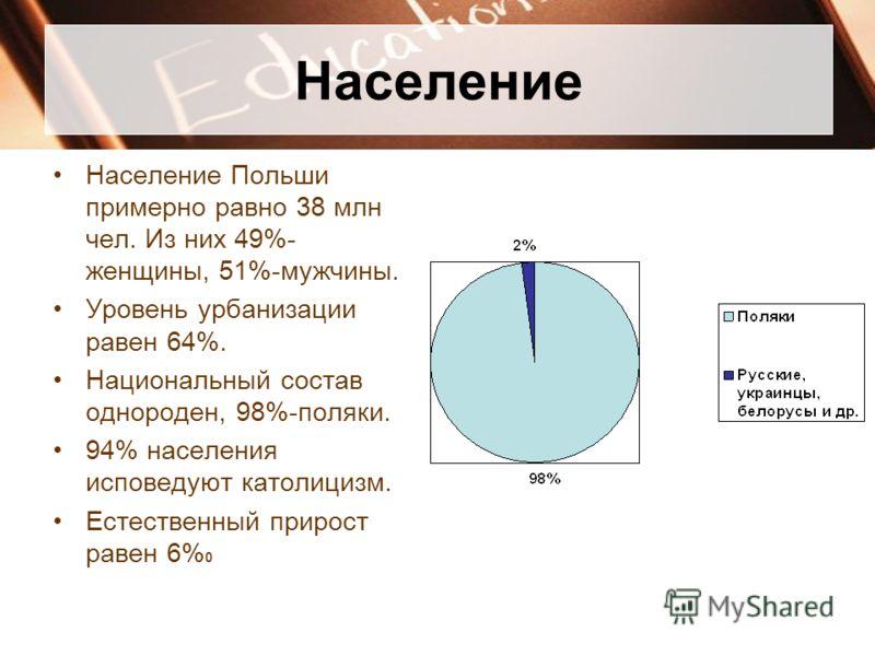 Население Население Польши примерно равно 38 млн чел. Из них 49%- женщины, 51%-мужчины. Уровень урбанизации равен 64%. Национальный состав однороден, 98%-поляки. 94% населения исповедуют католицизм. Естественный прирост равен 6% 0