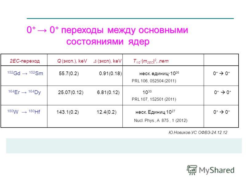 0 + 0 + переходы между основными 0 + 0 + переходы между основными состояниями ядер состояниями ядер _____________________________________________________________ 2EC-переход Q (эксп.), keV (эксп), keV T 1/2 ·|m 2EC | 2, лет 152 Gd 152 Sm 55.7(0.2) 0.