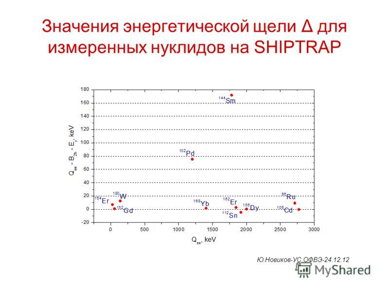 Значения энергетической щели Δ для измеренных нуклидов на SHIPTRAP Ю.Новиков-УС ОФВЭ-24.12.12