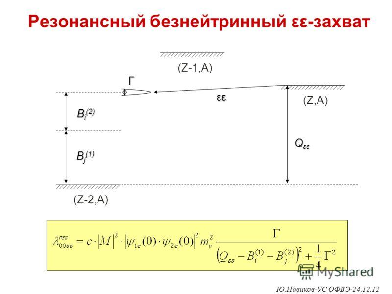 Резонансный безнейтринный εε-захват (Z,A) (Z-1,A) (Z-2,A) Г εε Q εε B i (2) B j (1) Ю.Новиков-УС ОФВЭ-24.12.12