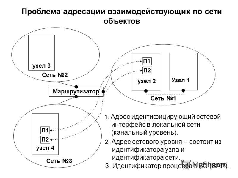 Проблема адресации взаимодействующих по сети объектов Маршрутизатор Сеть 2 Сеть 1 Сеть 3 узел 3 узел 2 узел 4 П1 П2 П1 1. Адрес идентифицирующий сетевой интерфейс в локальной сети (канальный уровень). П2П2 2. Адрес сетевого уровня – состоит из иденти