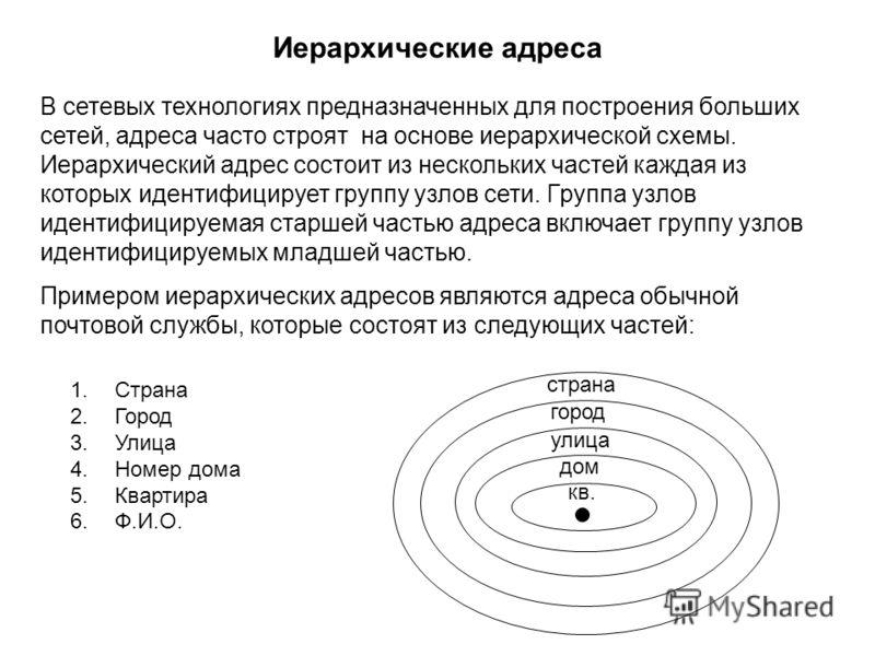 Иерархические адреса В сетевых