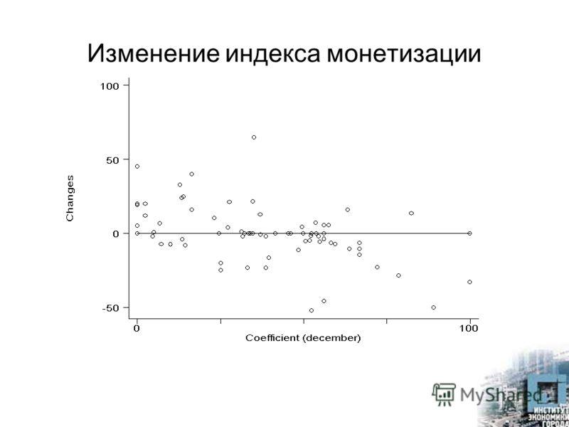 Изменение индекса монетизации