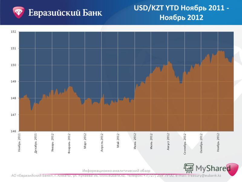 2 Информационно-аналитический обзор АО «Евразийский Банк», г. Алматы, ул. Кунаева 56, www.eubank.kz, телефон: +7(727) 259 79 00, e-mail: treasury@eubank.kz USD/KZT YTD Ноябрь 2011 - Ноябрь 2012