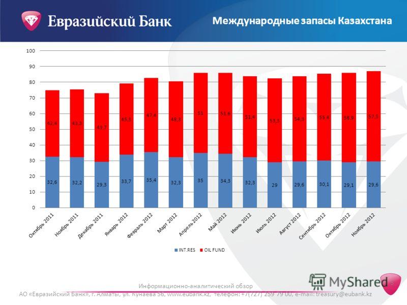 Информационно-аналитический обзор АО «Евразийский Банк», г. Алматы, ул. Кунаева 56, www.eubank.kz, телефон: +7(727) 259 79 00, e-mail: treasury@eubank.kz 5 Международные запасы Казахстана