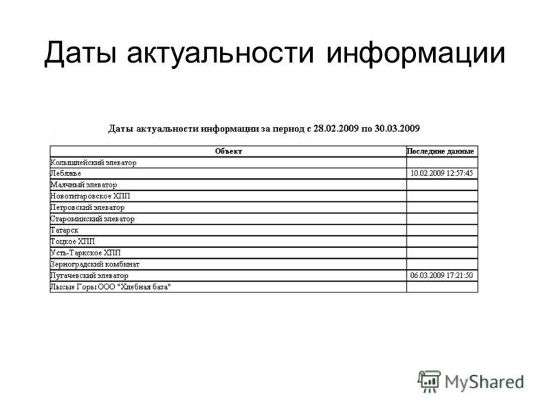 Даты актуальности информации