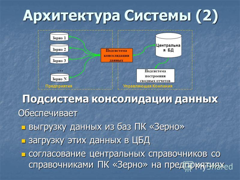 Архитектура Системы (2) Подсистема консолидации данных Обеспечивает выгрузку данных из баз ПК «Зерно» выгрузку данных из баз ПК «Зерно» загрузку этих данных в ЦБД загрузку этих данных в ЦБД согласование центральных справочников со справочниками ПК «З