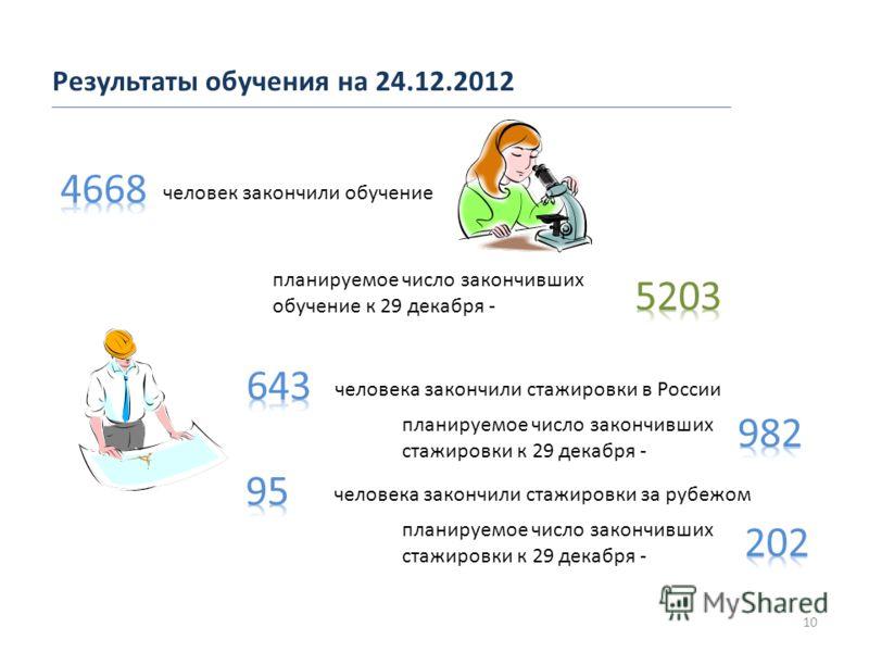 Результаты обучения на 24.12.2012 10 человек закончили обучение планируемое число закончивших обучение к 29 декабря - человека закончили стажировки в России планируемое число закончивших стажировки к 29 декабря - человека закончили стажировки за рубе