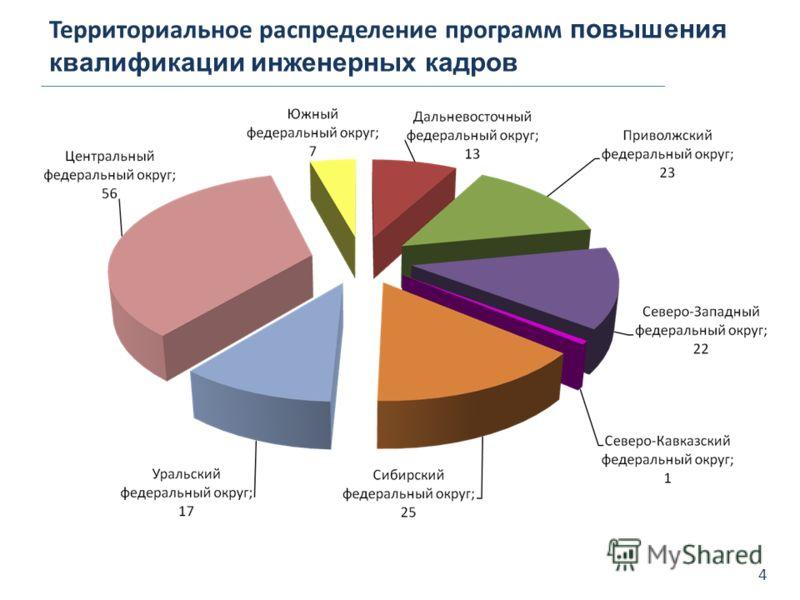 Территориальное распределение программ повышения квалификации инженерных кадров 4