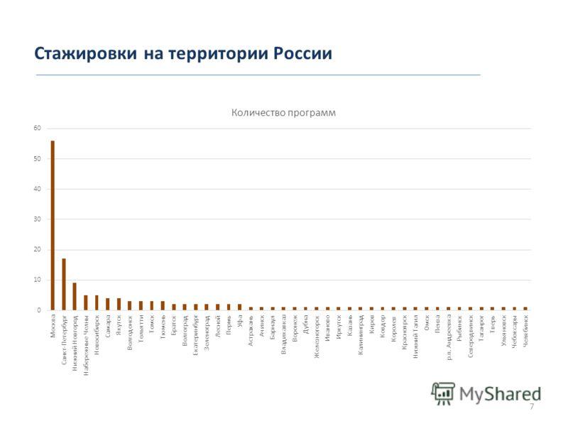Стажировки на территории России 7