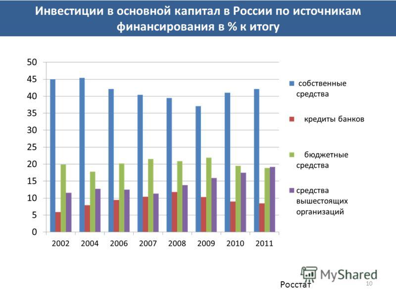 10 Инвестиции в основной капитал в России по источникам финансирования в % к итогу Росстат