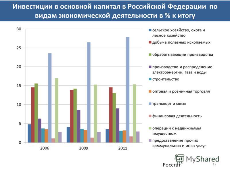 12 Инвестиции в основной капитал в Российской Федерации по видам экономической деятельности в % к итогу Росстат