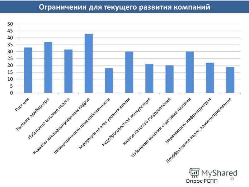 18 Ограничения для текущего развития компаний Опрос РСПП