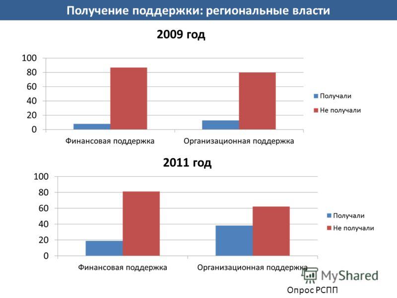 Получение поддержки: региональные власти Опрос РСПП 2009 год 2011 год