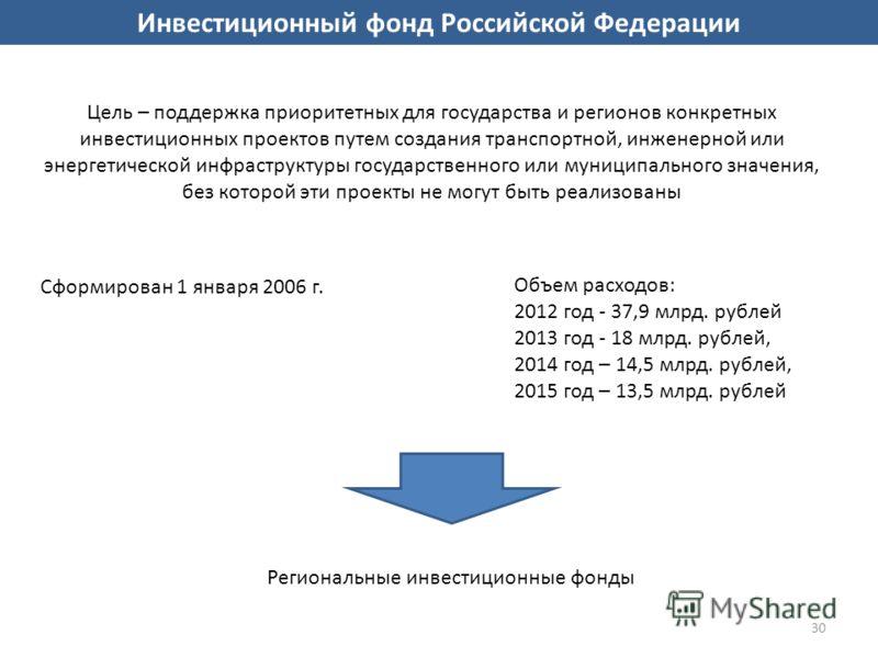 30 Сформирован 1 января 2006 г. Объем расходов: 2012 год - 37,9 млрд. рублей 2013 год - 18 млрд. рублей, 2014 год – 14,5 млрд. рублей, 2015 год – 13,5 млрд. рублей Региональные инвестиционные фонды Цель – поддержка приоритетных для государства и реги