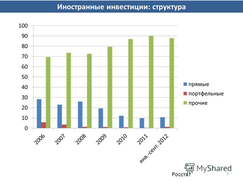 5 Иностранные инвестиции: структура Росстат