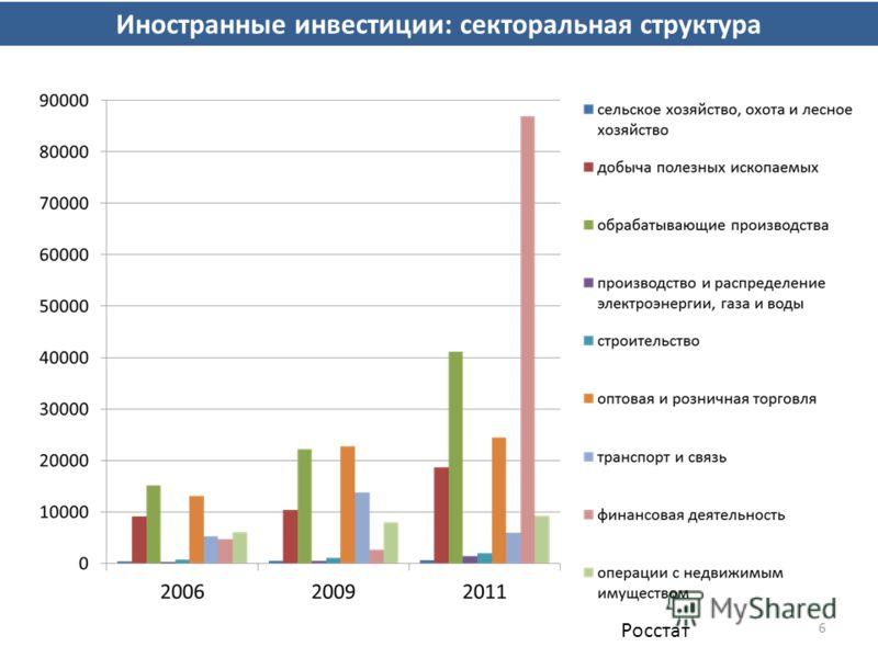 6 Иностранные инвестиции: секторальная структура Росстат