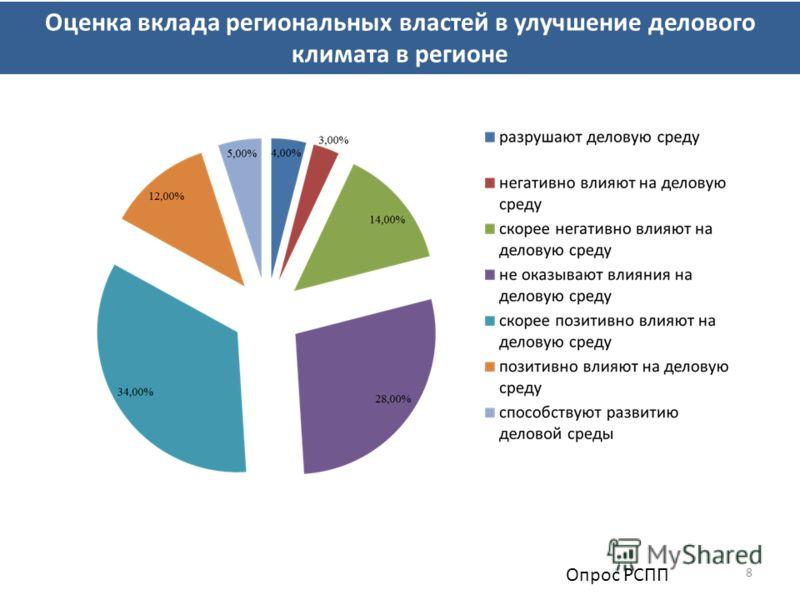 8 Оценка вклада региональных властей в улучшение делового климата в регионе Опрос РСПП