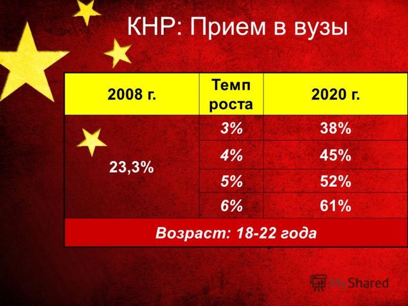КНР: Прием в вузы 2008 г. Темп роста 2020 г. 23,3% 3%38% 4%45% 5%52% 6%61% Возраст: 18-22 года