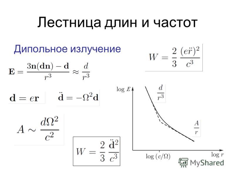 Лестница длин и частот Дипольное излучение E