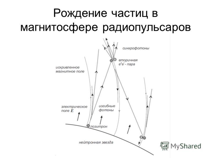 Рождение частиц в магнитосфере радиопульсаров