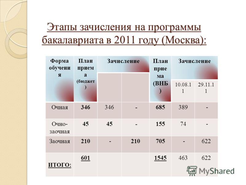 Этапы зачисления на программы бакалавриата в 2011 году (Москва): Форма обучени я План прием а (бюджет ) ЗачислениеПлан прие ма (ВНБ ) Зачисление 10.08.1 1 29.11.1 1 Очная346 -685389 - Очно- заочная 45 -15574 - Заочная210 - 705 -622 ИТОГО: 60115454636